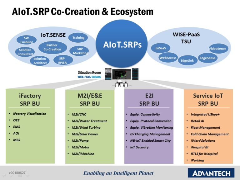 solutions creation model Merging with the innovative industrial cloud service business model, the third wave of the digital revolution has officially kicked off to successfully transform iiot industries for more information about the advantech iot co-creation summit, please visit wwwiotsummitadvantechcom or contact your local advantech representative at www.