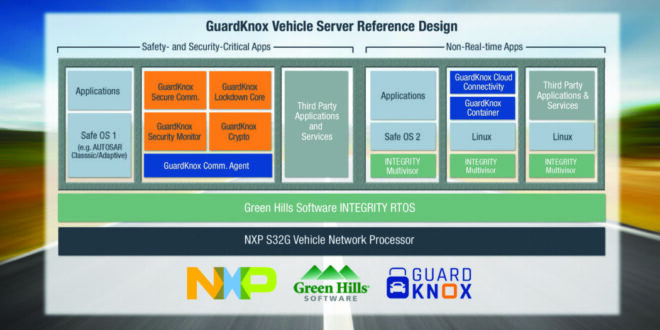 GuardKnox, NXP, and Green Hills Software Partner to Develop Advanced, Secure Automotive Platform for the Next Generation of Vehicle Architecture