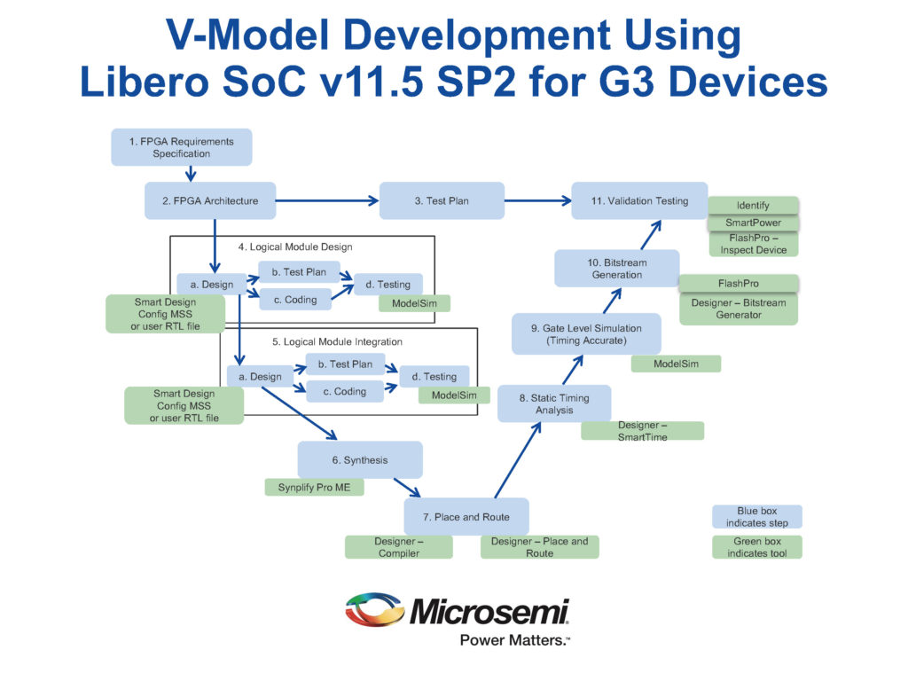 Microsemi\'s Libero SoC development software now certified for IEC ...