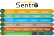 Lattice Sentry Solutions Stack 2.0 Enhances Cyber Resiliency with New Expanded Capabilities